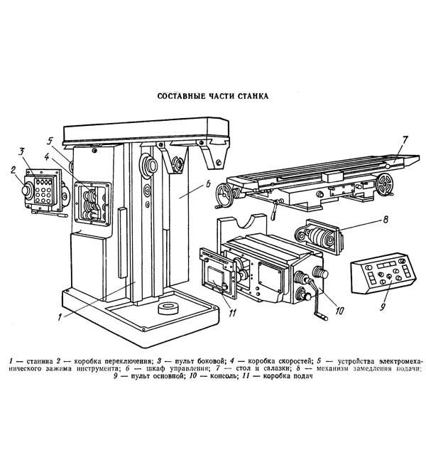 Горизонтально-фрезерный станок 6Т83Г